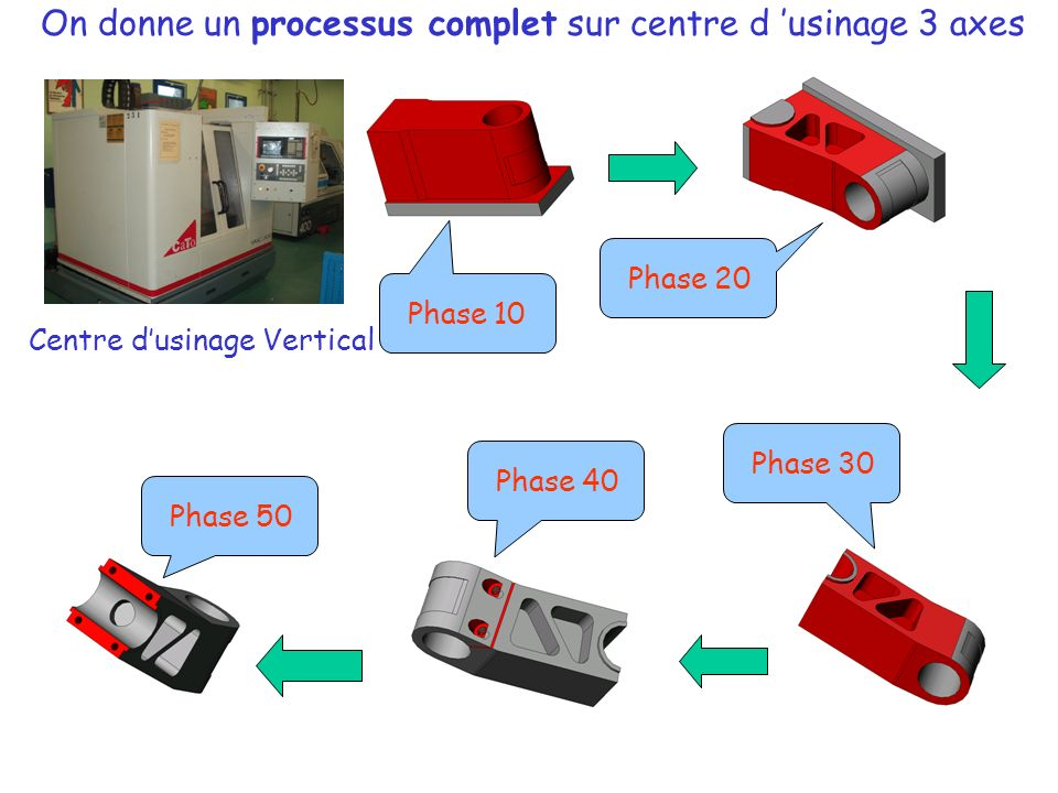 On donne un processus complet sur centre d 'usinage 3 axes