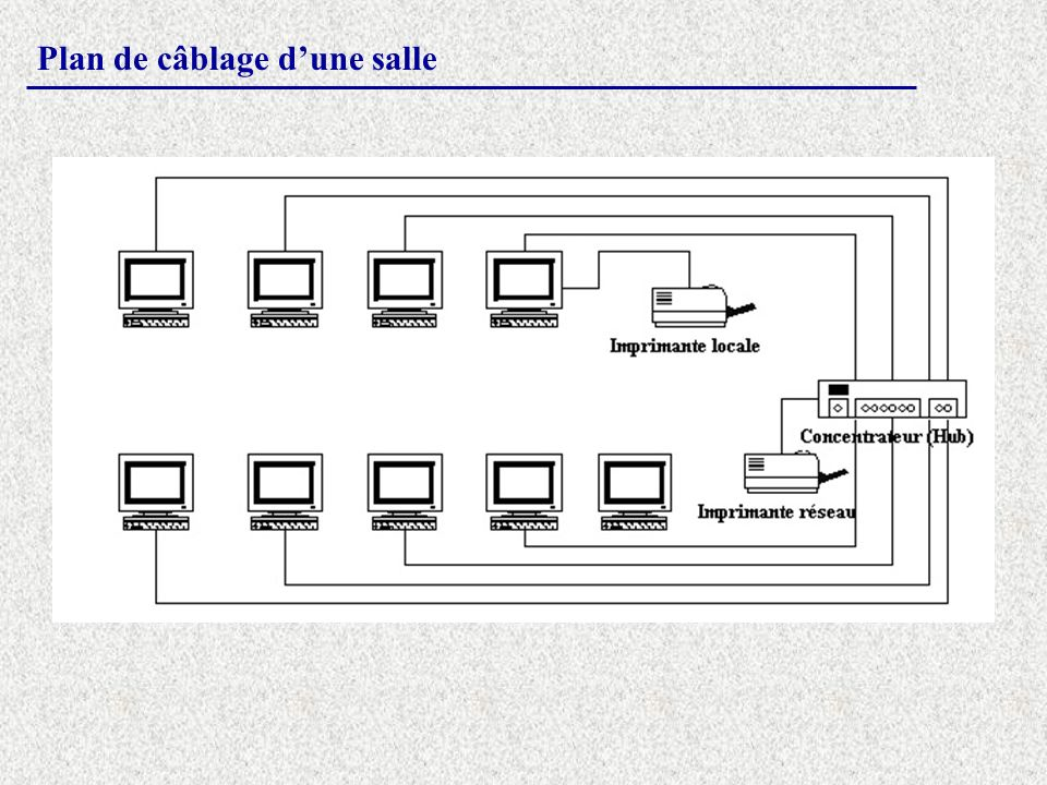 Plan de câblage d'une salle