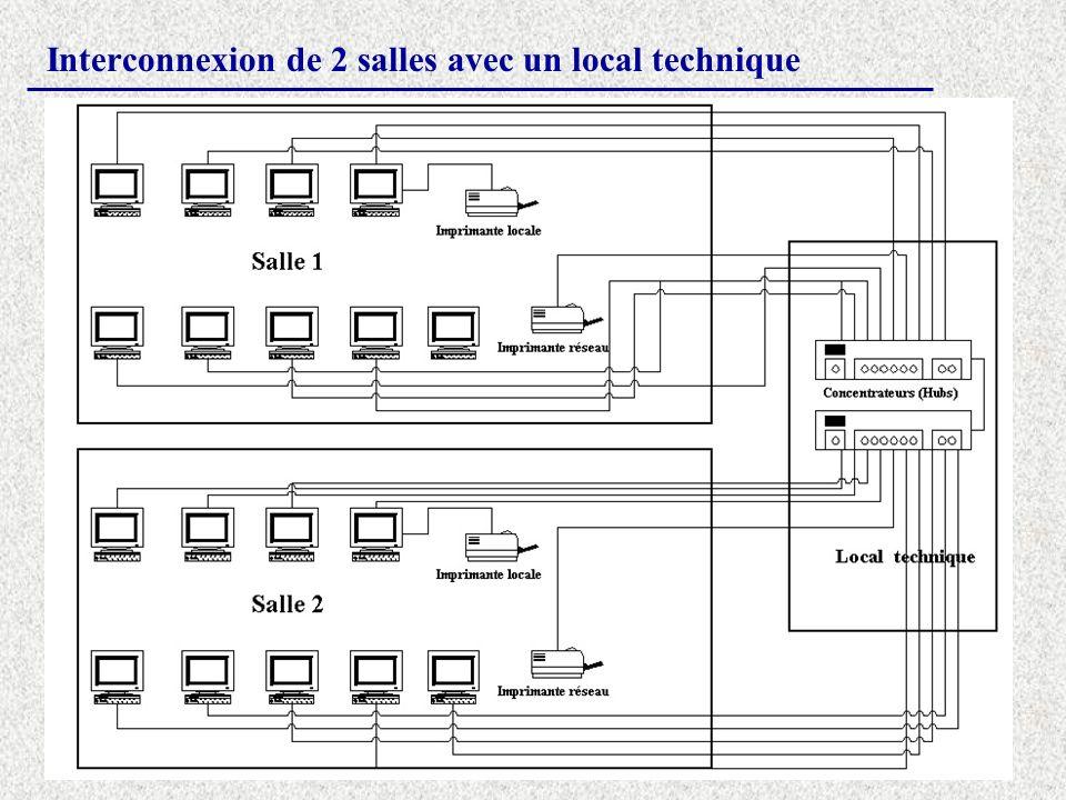 Interconnexion de 2 salles avec un local technique