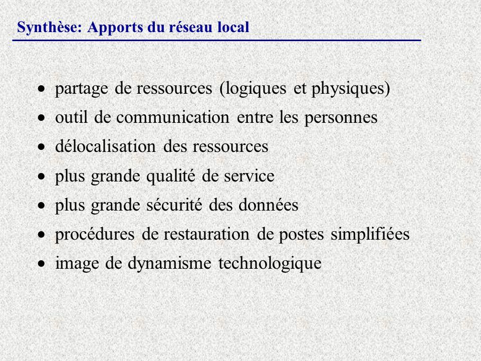 Synthèse: Apports du réseau local