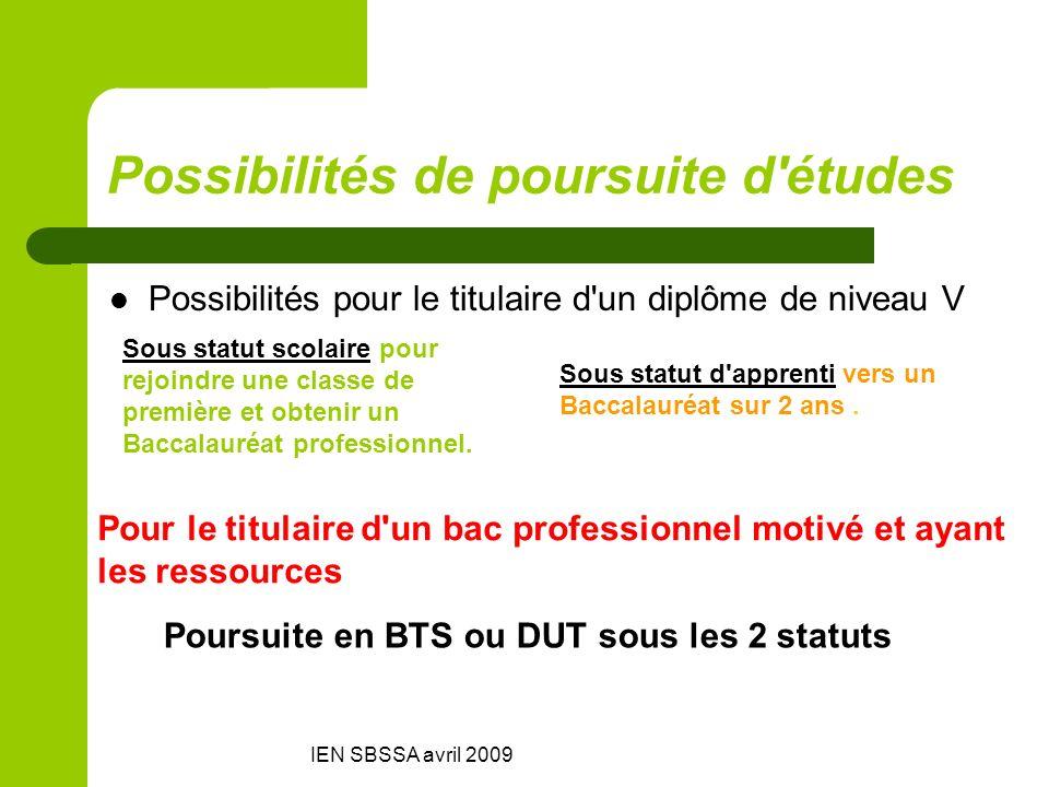 Possibilités de poursuite d études