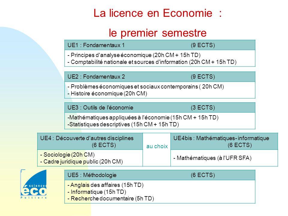 La licence en Economie :