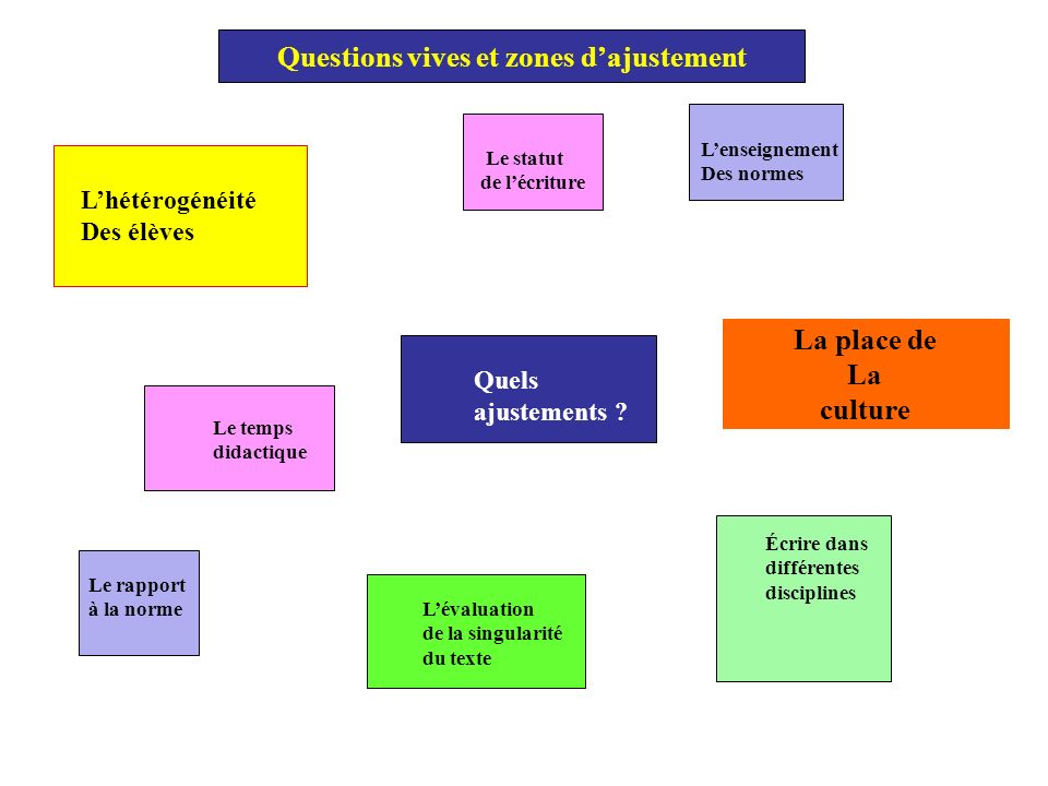 Questions vives et zones d'ajustement