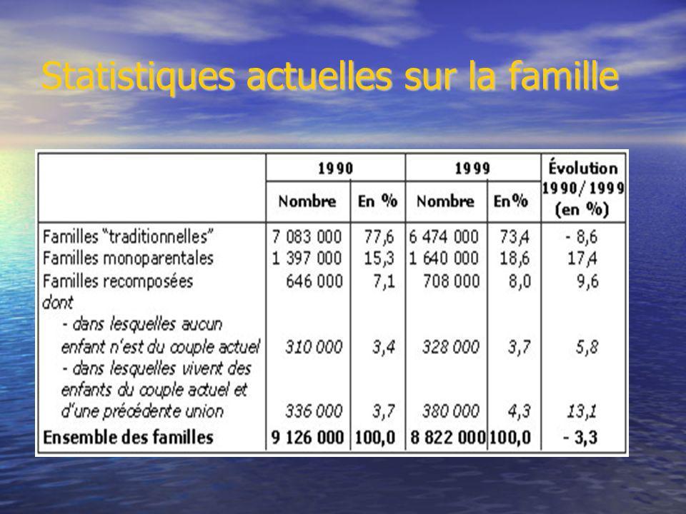 Statistiques actuelles sur la famille