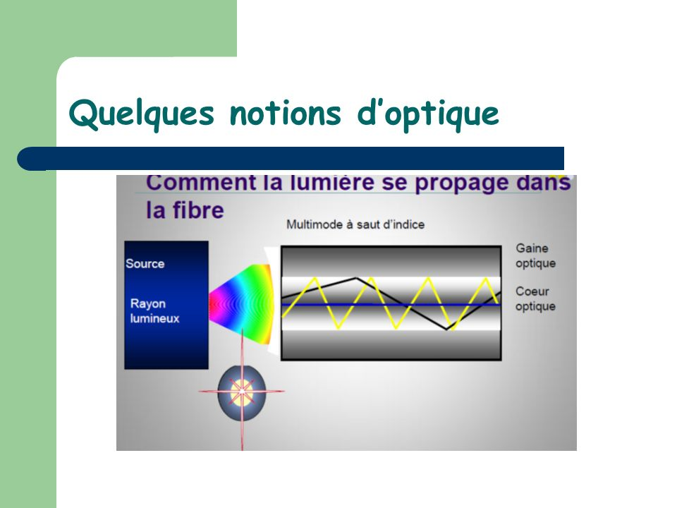 Quelques notions d'optique