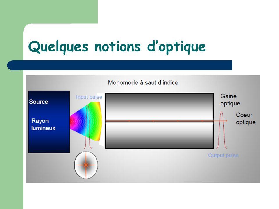 Quelques notions d'optique