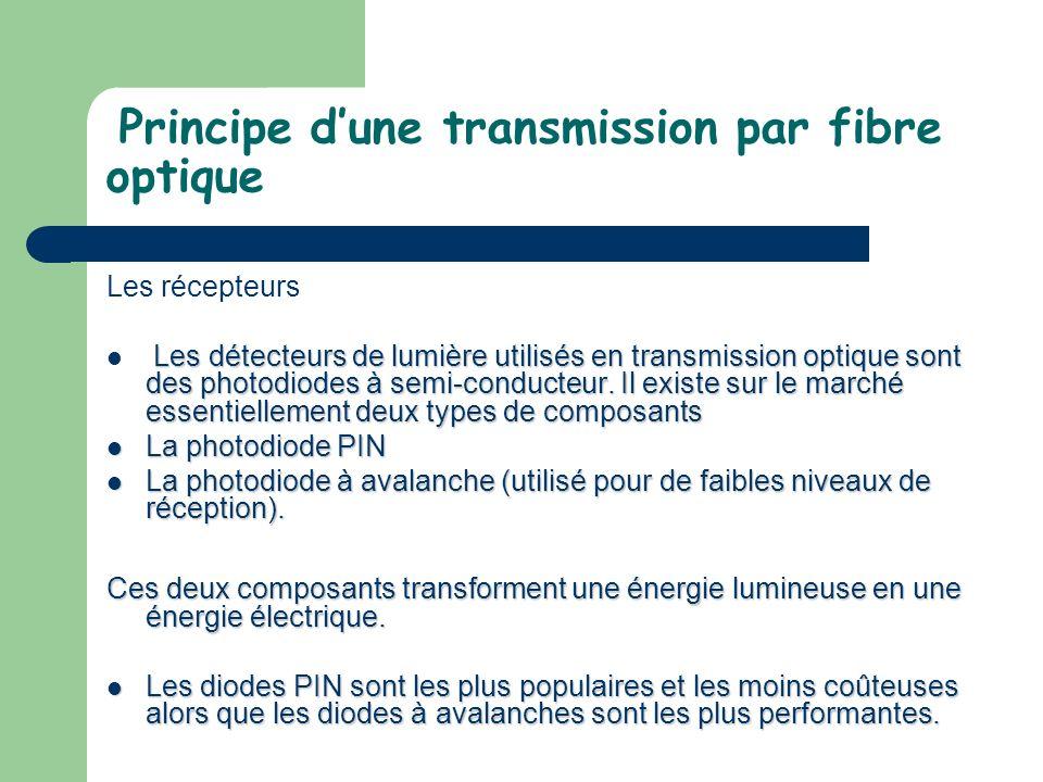Principe d'une transmission par fibre optique