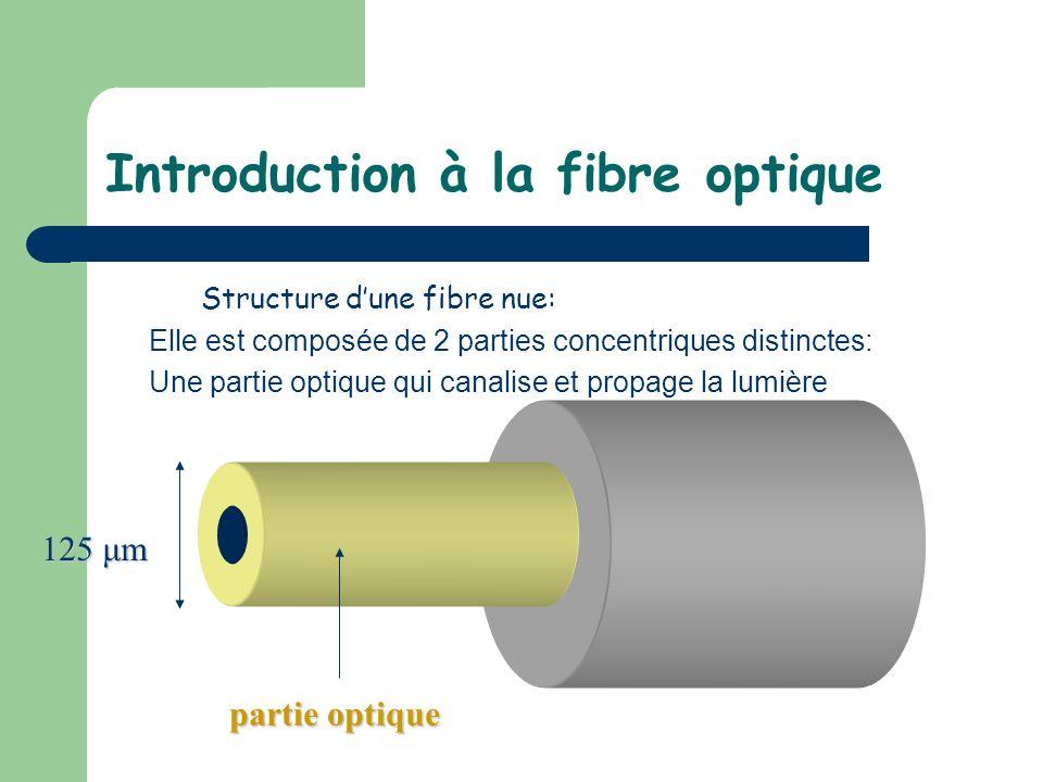 Introduction à la fibre optique