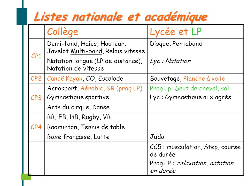 Listes nationale et académique