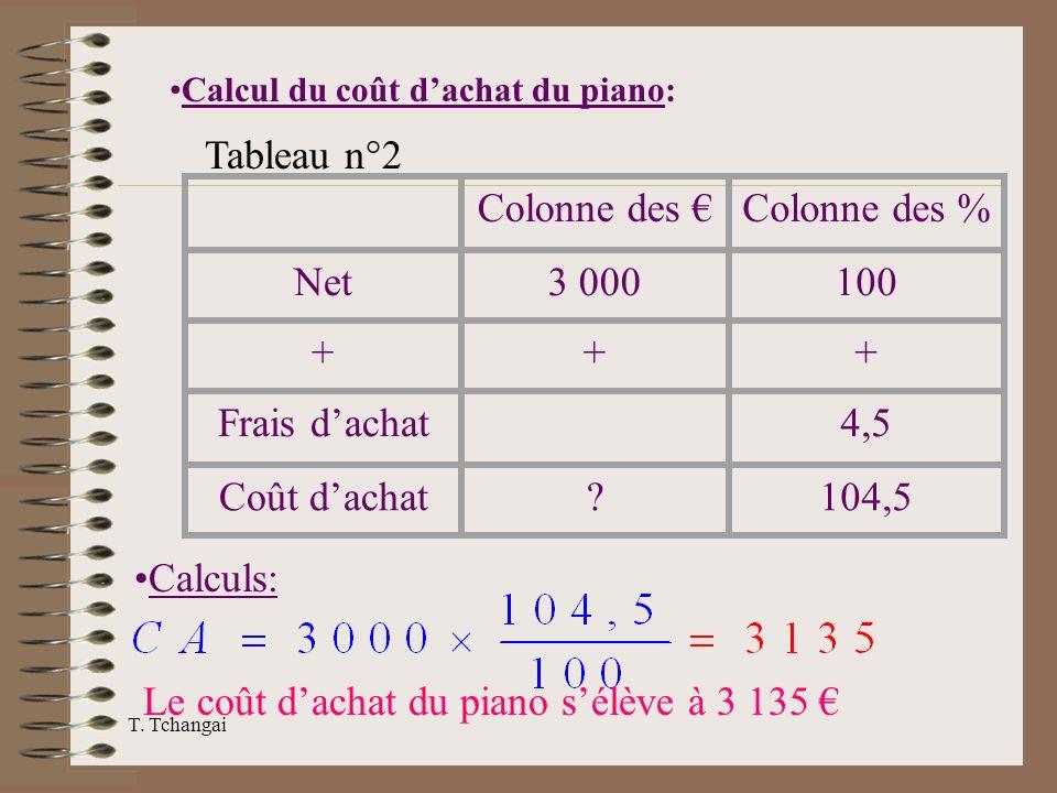 Le coût d'achat du piano s'élève à 3 135 €