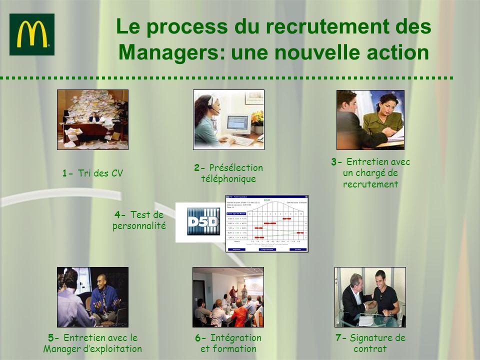 Le process du recrutement des Managers: une nouvelle action