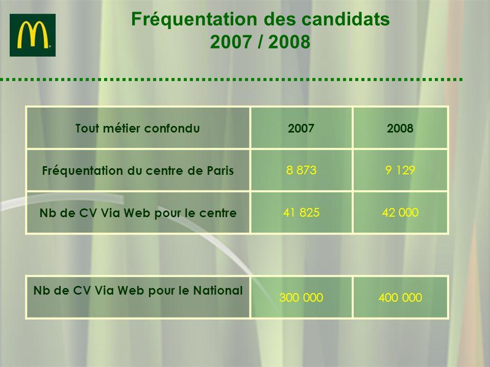 Fréquentation des candidats 2007 / 2008