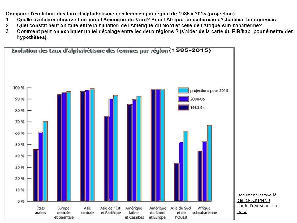 Comparer l'évolution des taux d'alphabétisme des femmes par région de 1985 à 2015 (projection):
