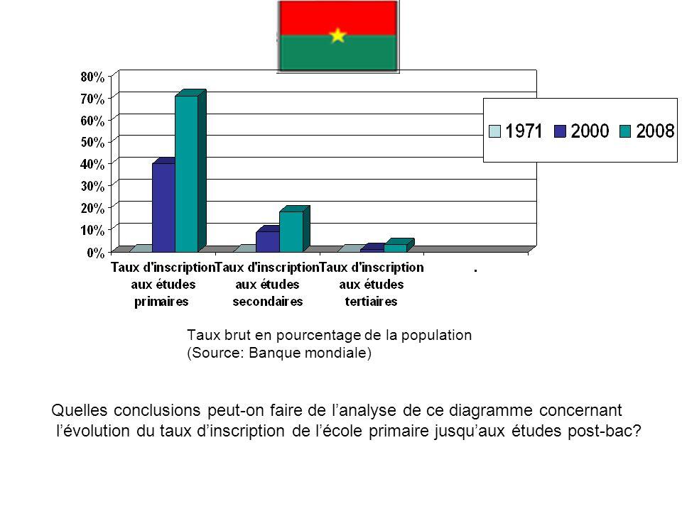 Taux brut en pourcentage de la population