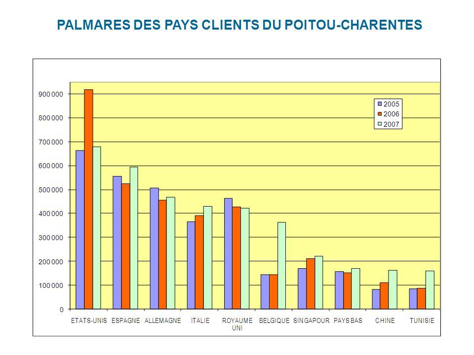 PALMARES DES PAYS CLIENTS DU POITOU-CHARENTES