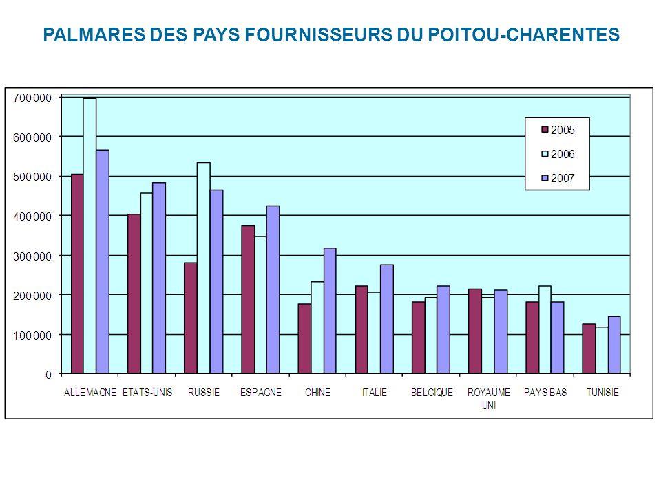 PALMARES DES PAYS FOURNISSEURS DU POITOU-CHARENTES