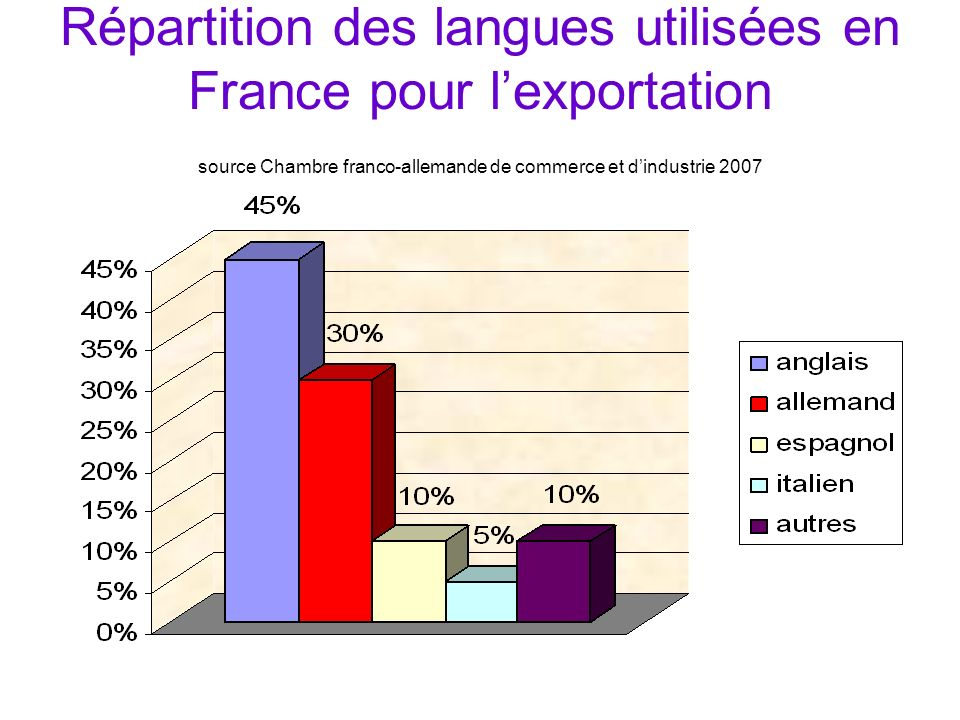Répartition des langues utilisées en France pour l'exportation source Chambre franco-allemande de commerce et d'industrie 2007