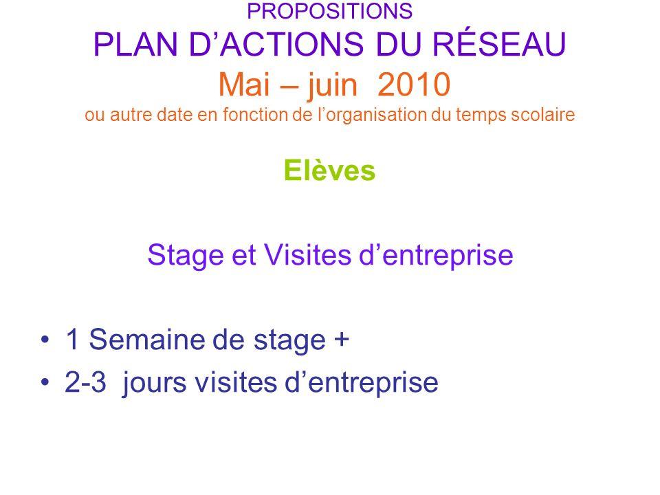 Stage et Visites d'entreprise