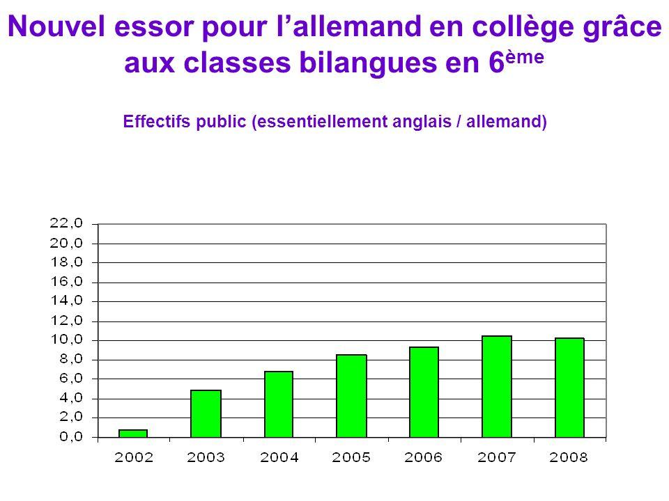 Nouvel essor pour l'allemand en collège grâce aux classes bilangues en 6ème Effectifs public (essentiellement anglais / allemand)