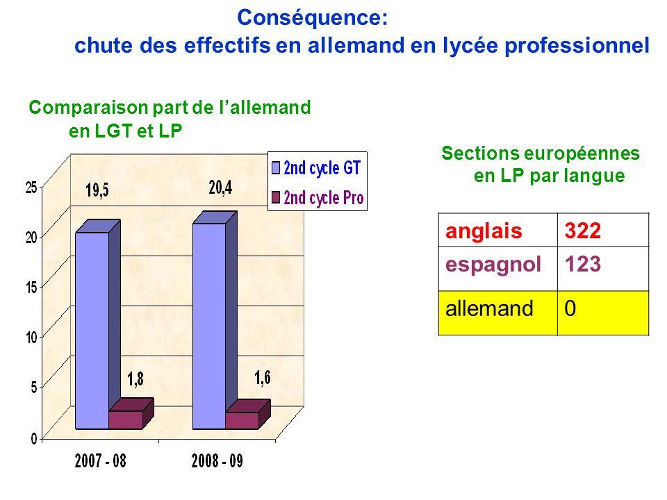 Conséquence: chute des effectifs en allemand en lycée professionnel Comparaison part de l'allemand en LGT et LP Sections européennes en LP par langue