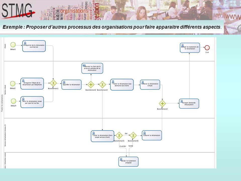 Exemple : Proposer d'autres processus des organisations pour faire apparaitre différents aspects.