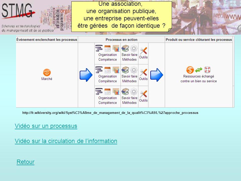 Vidéo sur la circulation de l'information