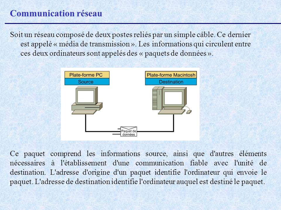 Communication réseau