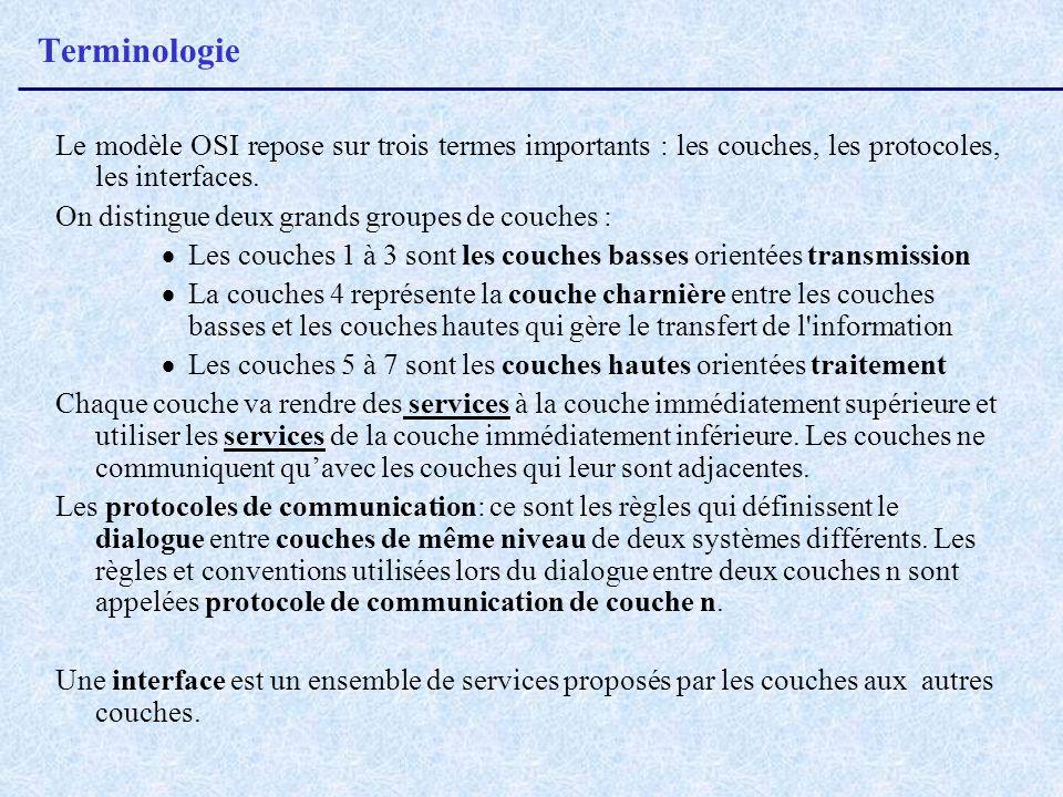 Terminologie Le modèle OSI repose sur trois termes importants : les couches, les protocoles, les interfaces.