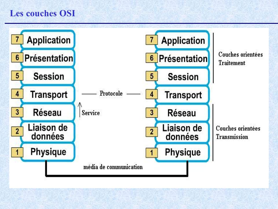 Les couches OSI