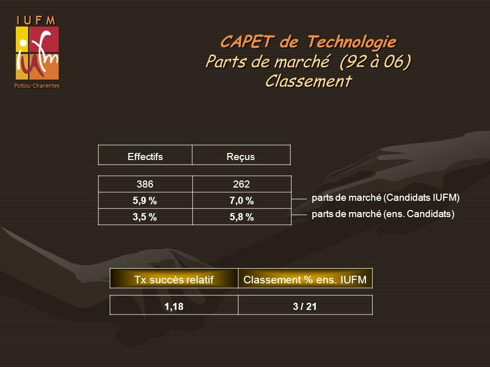 CAPET de Technologie Parts de marché (92 à 06) Classement I U F M