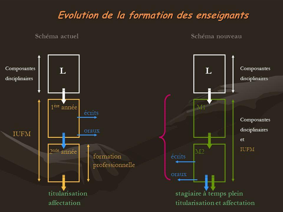Evolution de la formation des enseignants