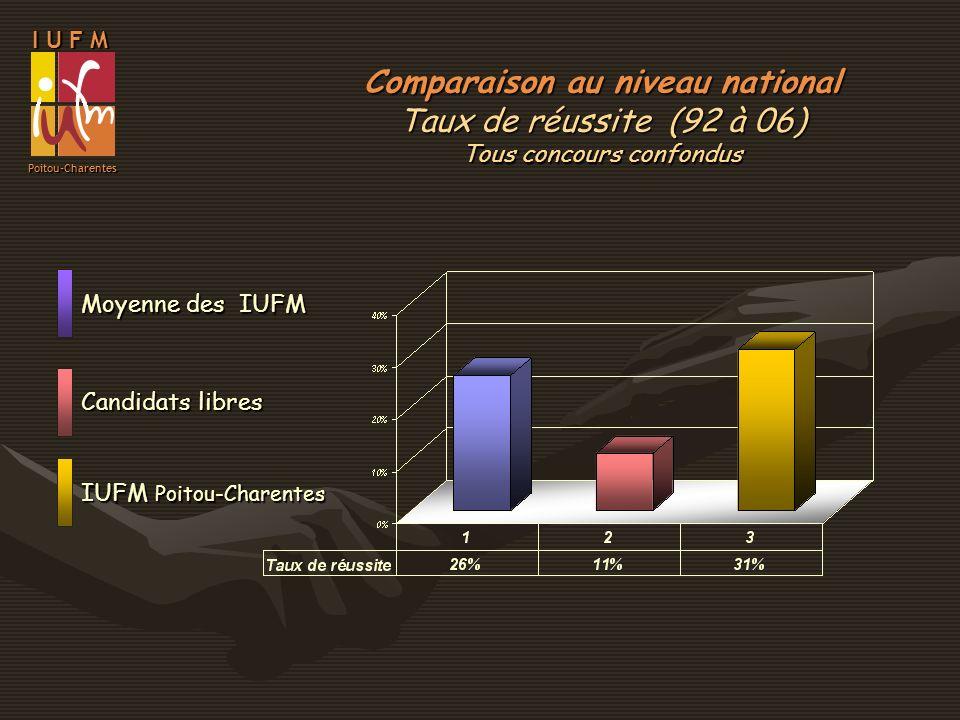 Comparaison au niveau national