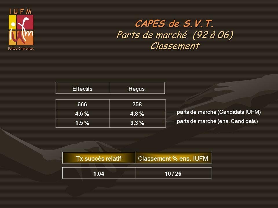 CAPES de S.V.T. Parts de marché (92 à 06) Classement I U F M