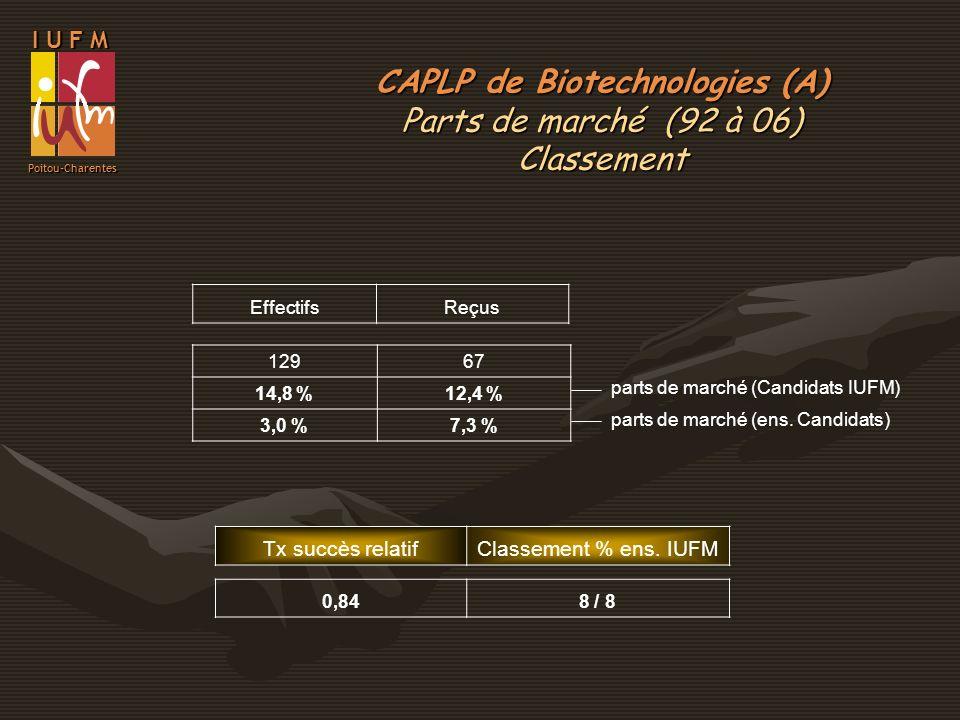 CAPLP de Biotechnologies (A)