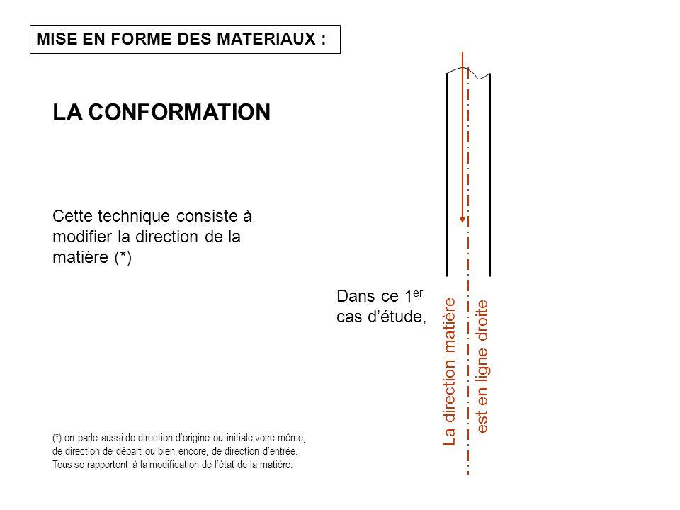 LA CONFORMATION MISE EN FORME DES MATERIAUX :