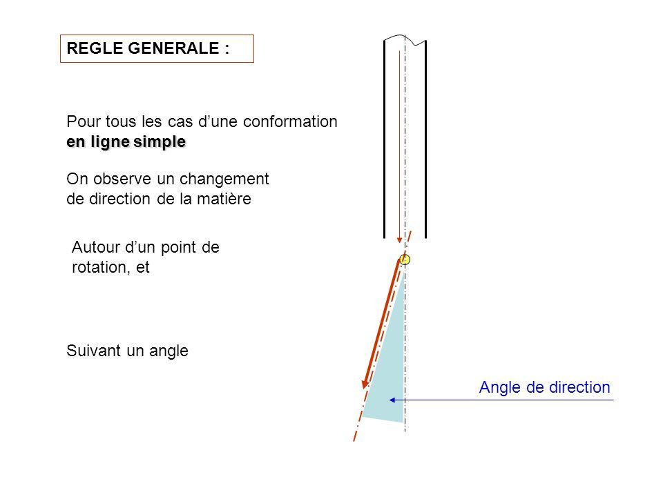 REGLE GENERALE : Pour tous les cas d'une conformation en ligne simple. On observe un changement de direction de la matière.