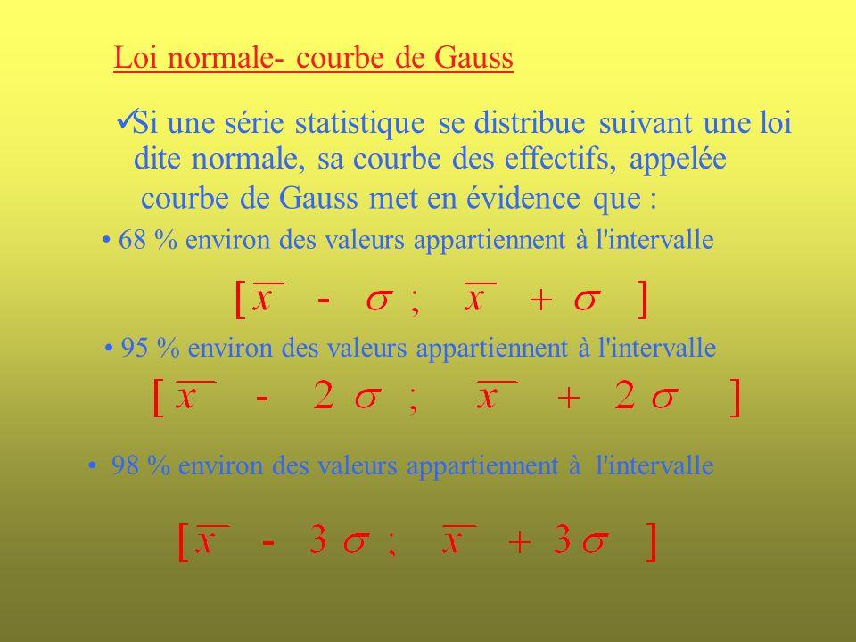 Loi normale- courbe de Gauss