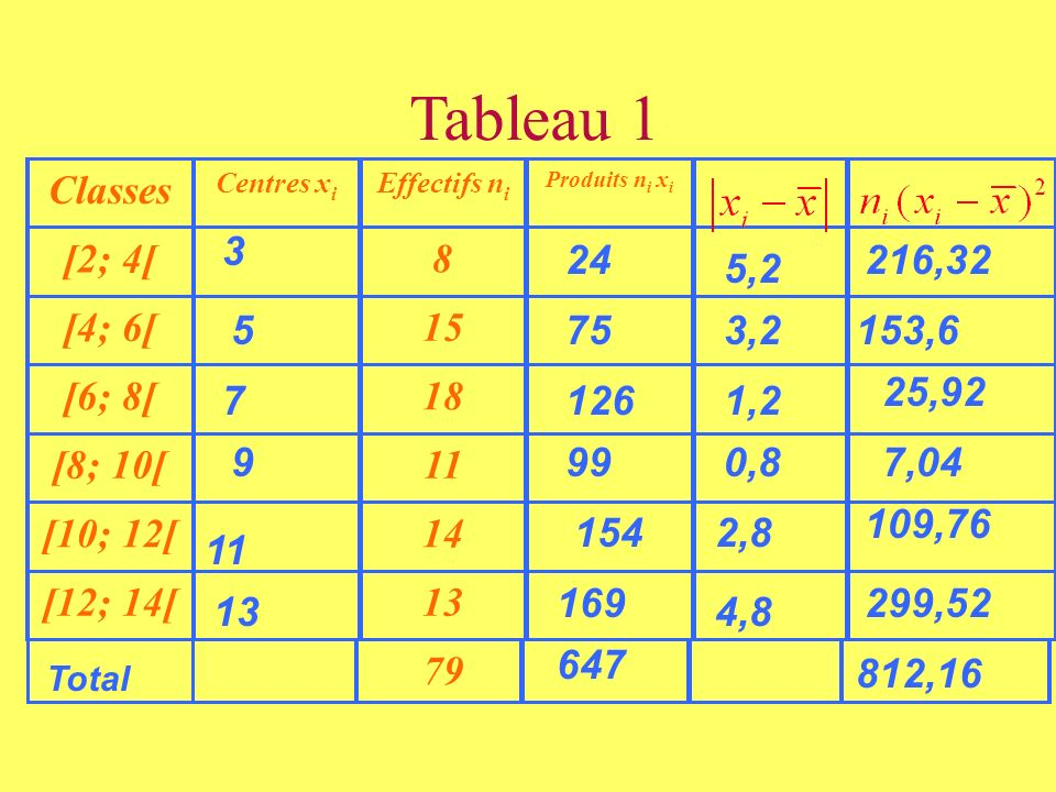 Tableau 1 Classes [2; 4[ 8 [4; 6[ 15 [6; 8[ 18 [8; 10[ 11 [10; 12[ 14