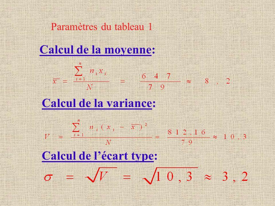 Calcul de l'écart type: