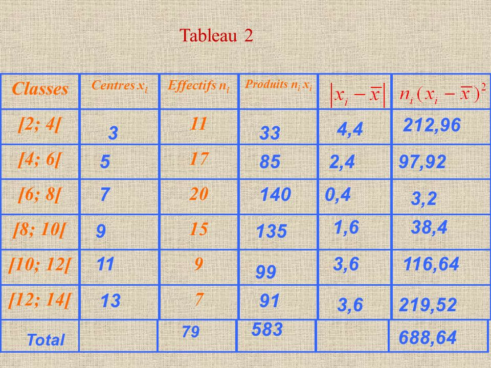 Tableau 2 Classes [2; 4[ 11 [4; 6[ 17 [6; 8[ 20 [8; 10[ 15 [10; 12[ 9