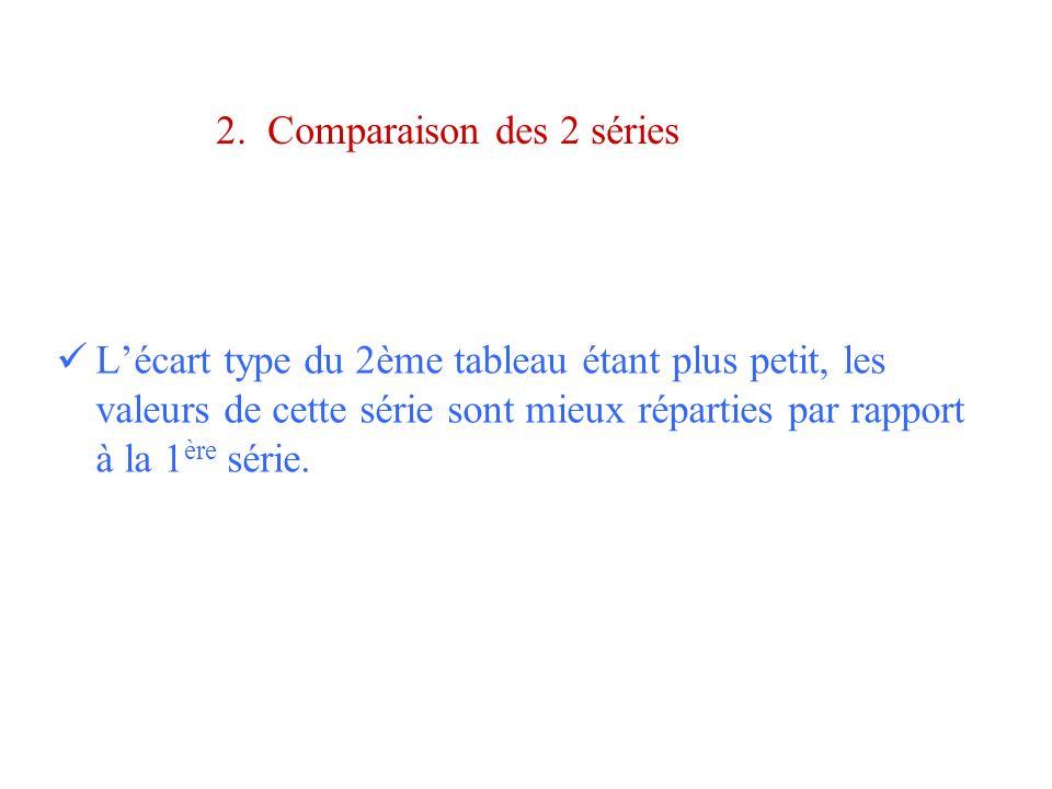 2. Comparaison des 2 séries