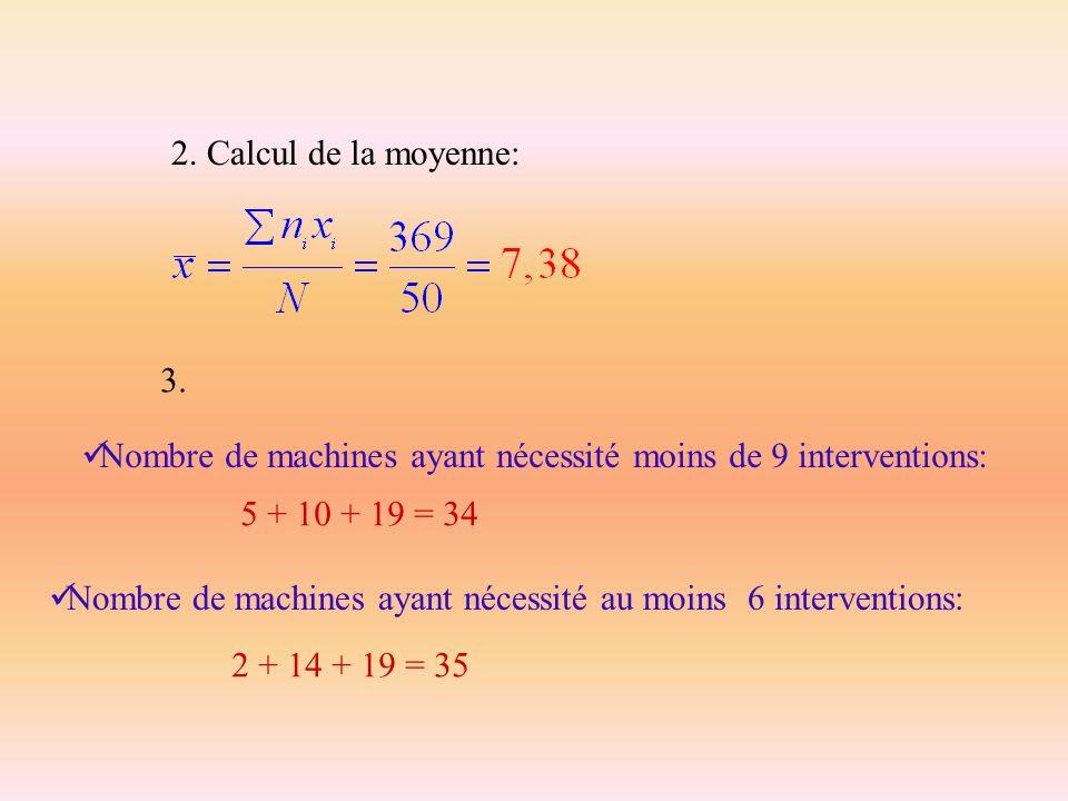 2. Calcul de la moyenne:3. Nombre de machines ayant nécessité moins de 9 interventions: 5 + 10 + 19 = 34.