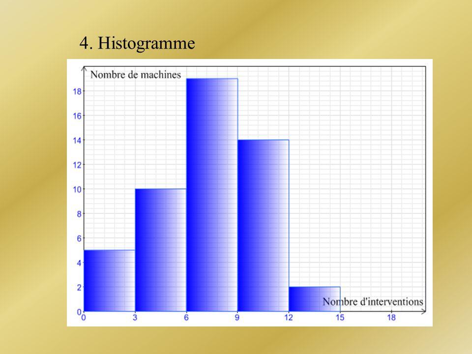 4. Histogramme