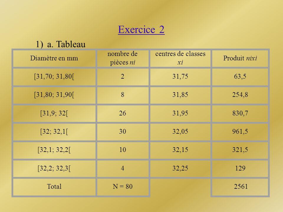 Exercice 2 1) a. Tableau Diamètre en mm nombre de pièces ni