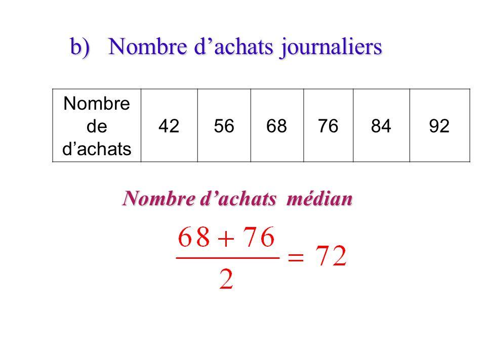 b) Nombre d'achats journaliers