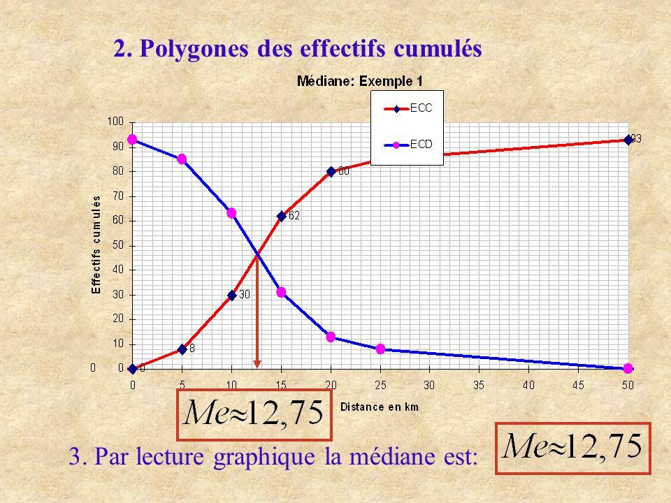 2. Polygones des effectifs cumulés