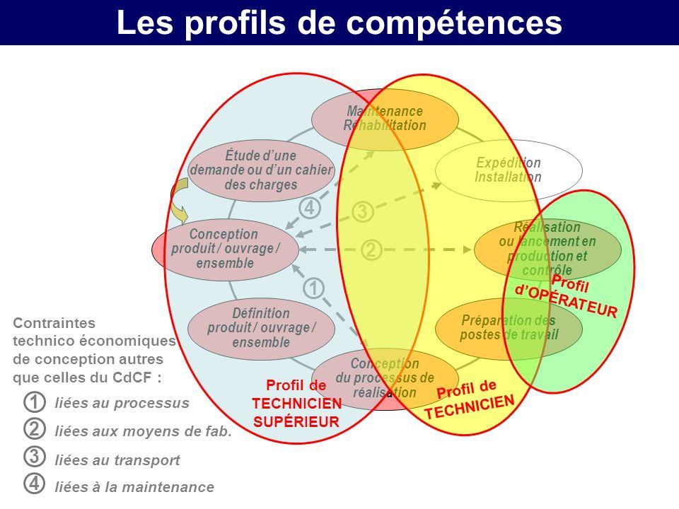 Les profils de compétences