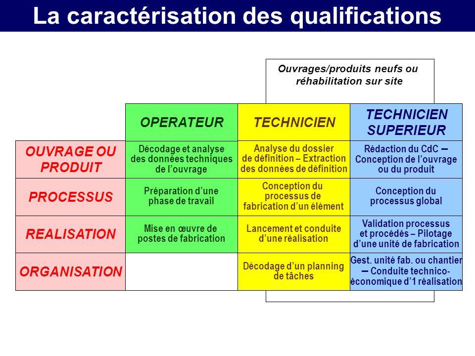 La caractérisation des qualifications
