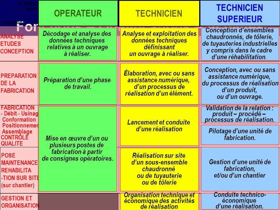 Relation entre Fonctions – Qualifications – Activités