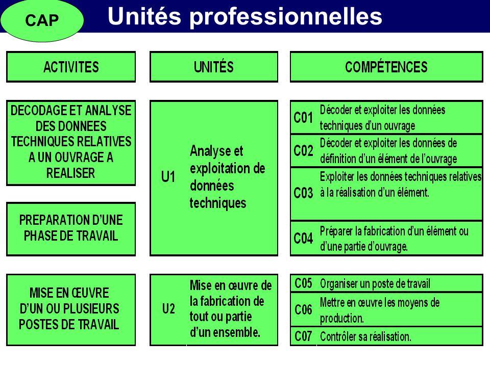 Unités professionnelles